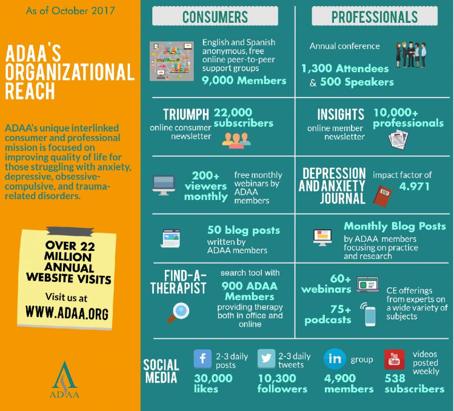 ADAA Organitzational Reach Oct 2017_0.png