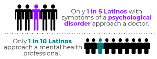 Latinos Anxiety And Depression Association Of America Adaa